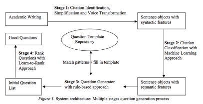 14-QuestionGeneration-Architecture